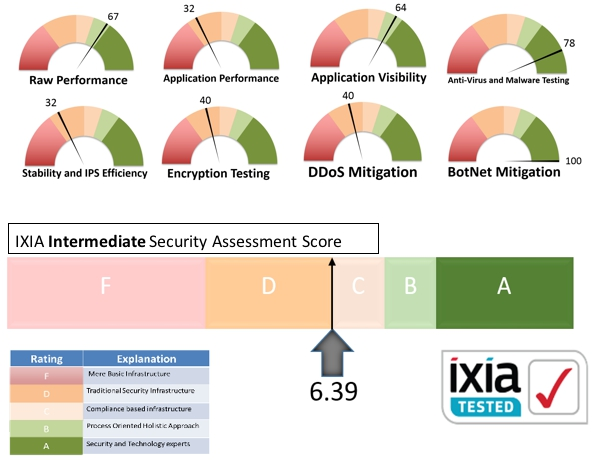 IXIANetworkSecurityAssesment4